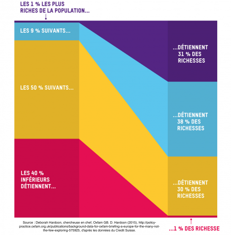 Infographie issue du rapport d'Oxfam, selon les chiffres du Crédit suisse